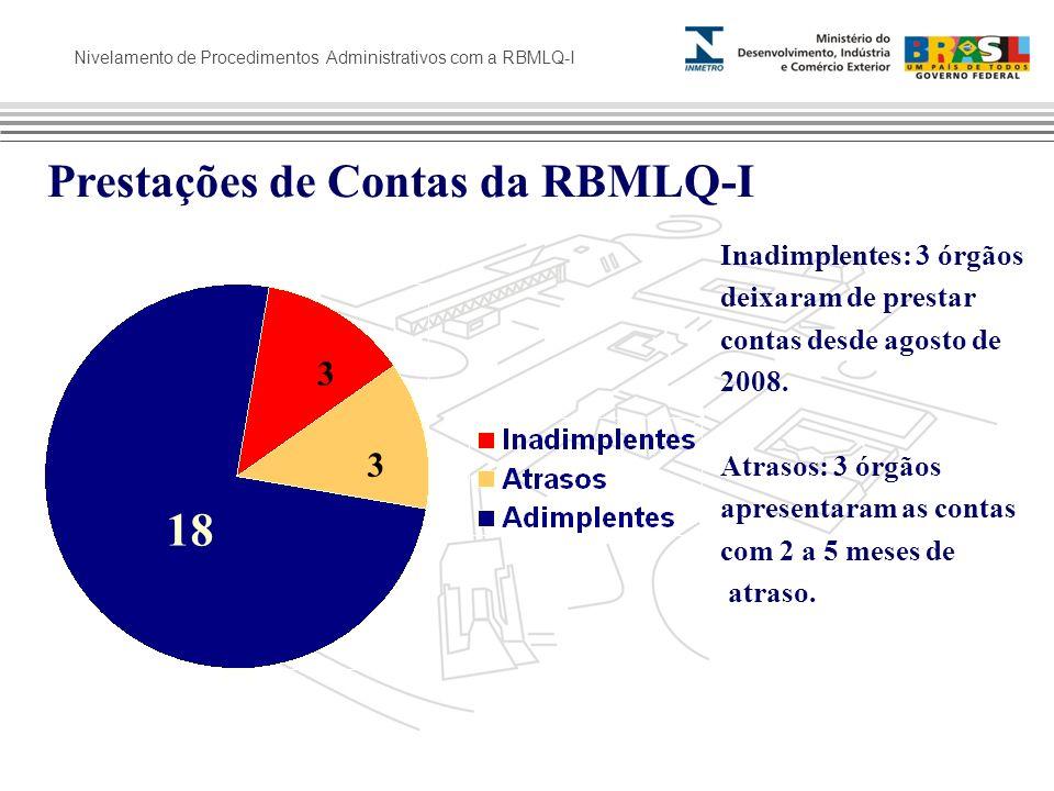 Nivelamento de Procedimentos Administrativos com a RBMLQ-I Prestações de Contas da RBMLQ-I Inadimplentes: 3 órgãos deixaram de prestar contas desde ag