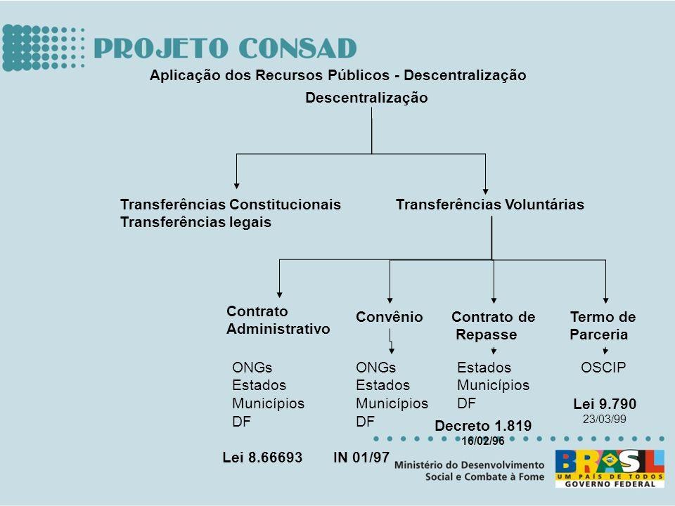Descentralização Transferências Constitucionais Transferências legais Transferências Voluntárias ConvênioContrato de Repasse Termo de Parceria ONGs Es