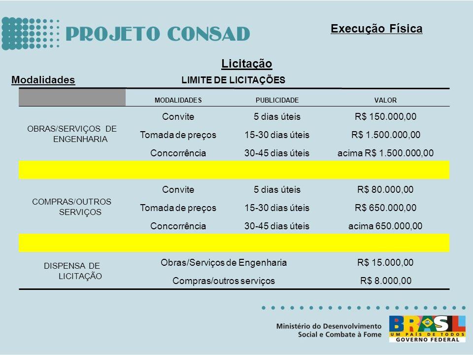 Licitação Modalidades Execução Física R$ 8.000,00Compras/outros serviços R$ 15.000,00Obras/Serviços de Engenharia DISPENSA DE LICITAÇÃO acima 650.000,
