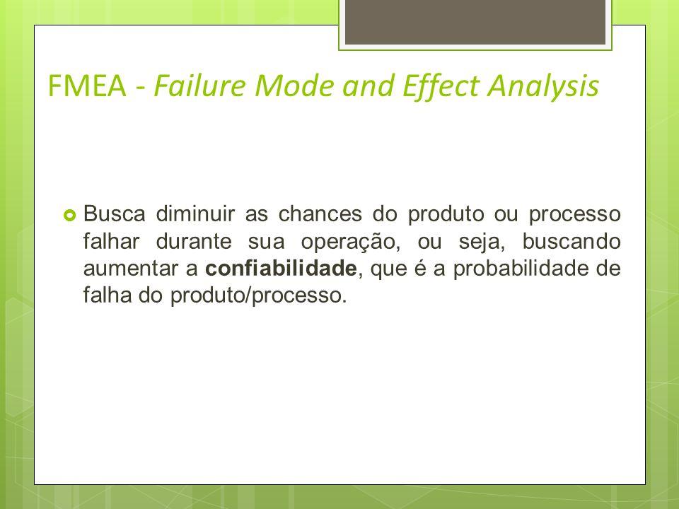 FMEA - Failure Mode and Effect Analysis Definição: Análise FMEA (Failure Mode and Effect Analysis) é uma metodologia que objetiva avaliar e minimizar