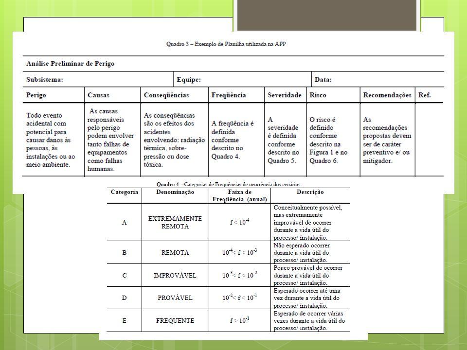 APP e HAZOP APP - Análise preliminar de perigos; Hazop - (HAZARD AND OPERABILITY STUDIES);