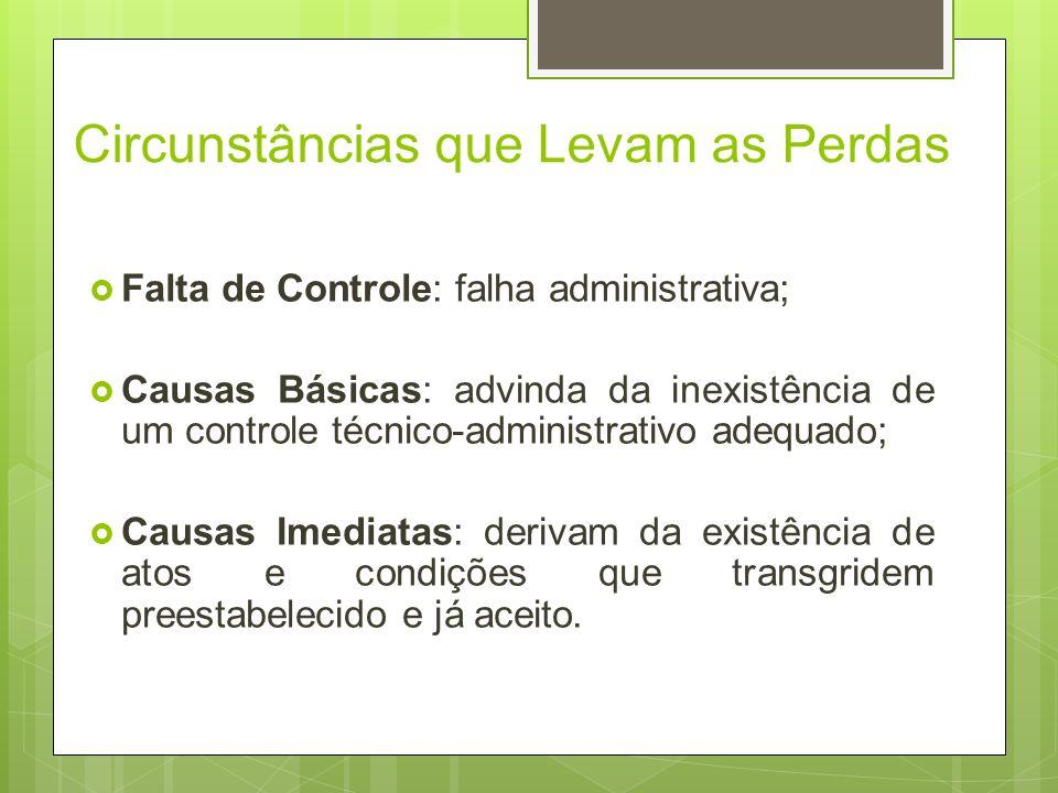 Fundamentos do Controle de Perdas CAUSA FATO EFEITO Condição potencial de perda Acidente Perda real ou perda potencial Condição Potencial de Perda: co