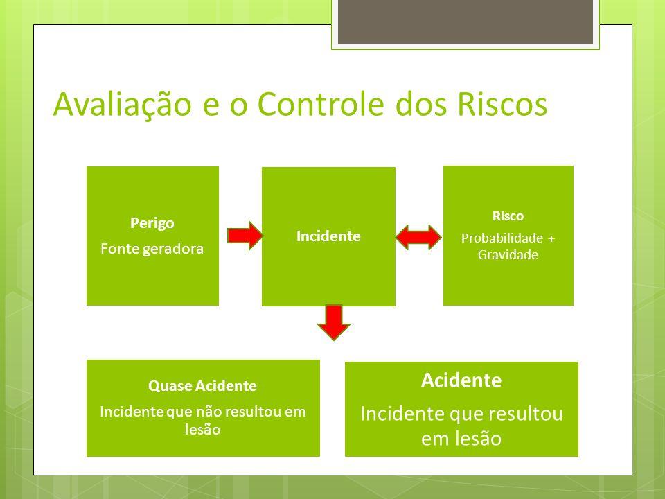 Avaliação e o Controle dos Riscos A organização deve estabelecer e manter um procedimento contendo os processos de identificação dos perigos e de aval