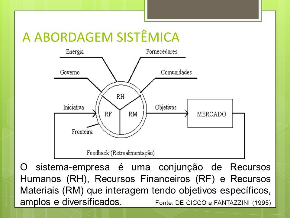 A ABORDAGEM SISTÊMICA Elementos fundamentais de um sistema são: As partes que o compõem; E as formas de interação entre elas; É possível que um sistem