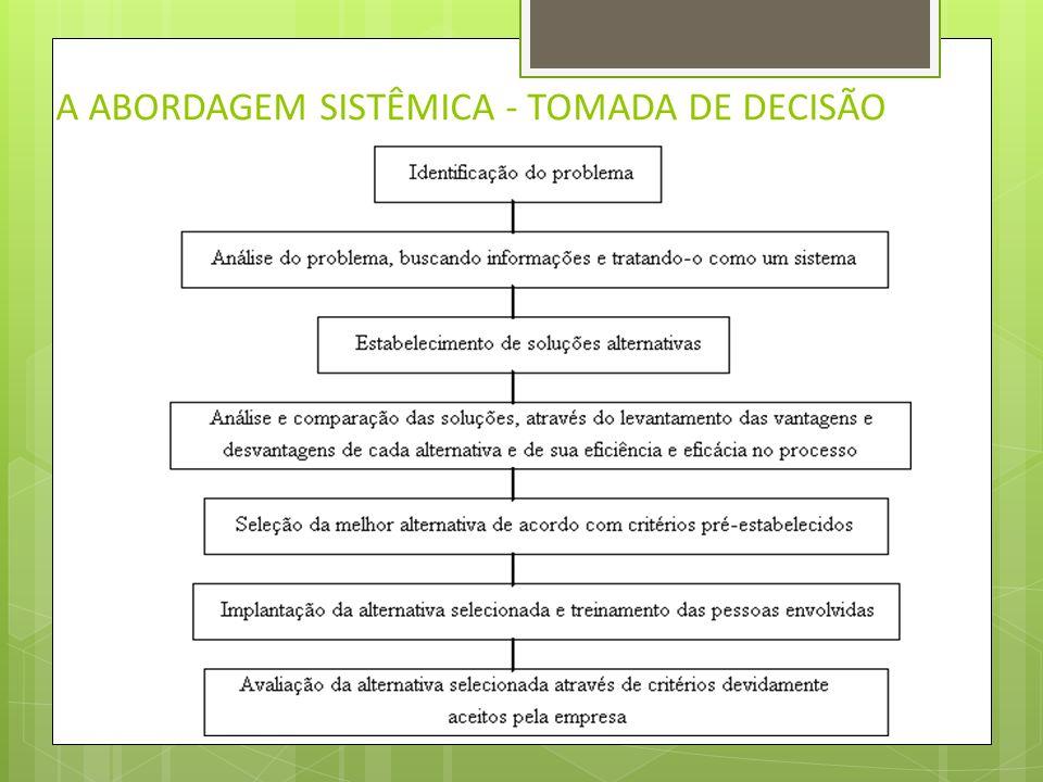 A ABORDAGEM SISTÊMICA O sistema-empresa é uma conjunção de Recursos Humanos (RH), Recursos Financeiros (RF) e Recursos Materiais (RM) que interagem te