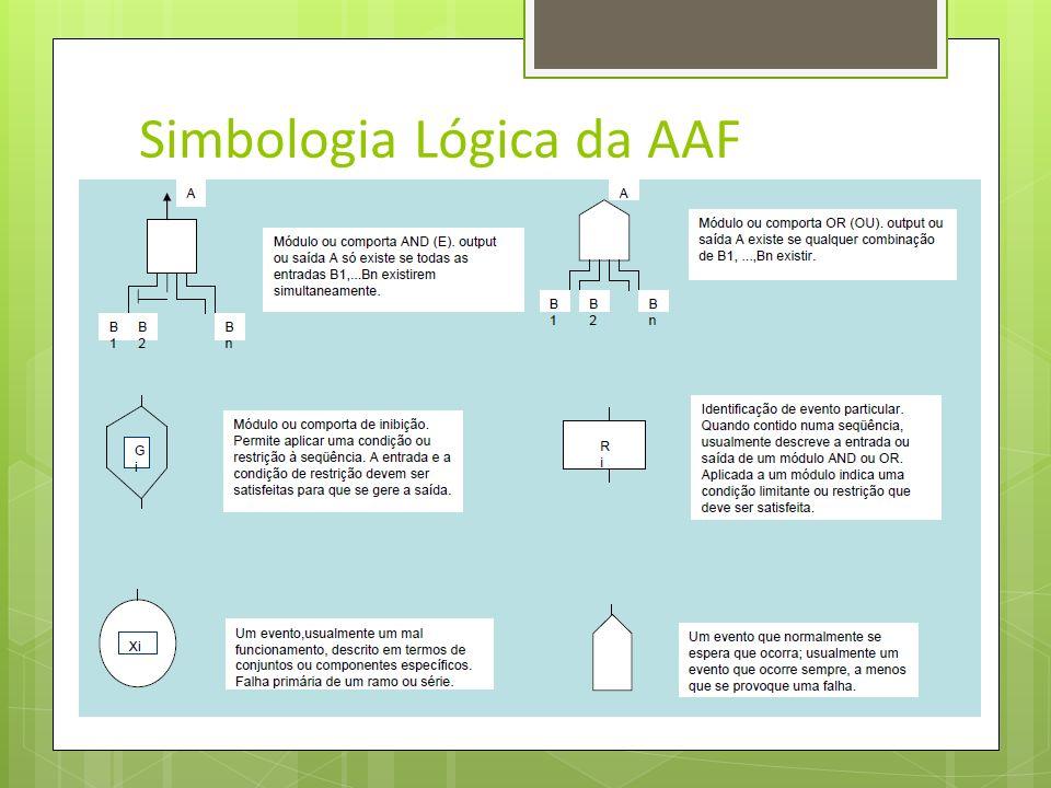 Análise de Árvore de Falhas Consiste num modelo gráfico que representa as várias combinações de falhas de equipamentos e erros humanos que podem resul