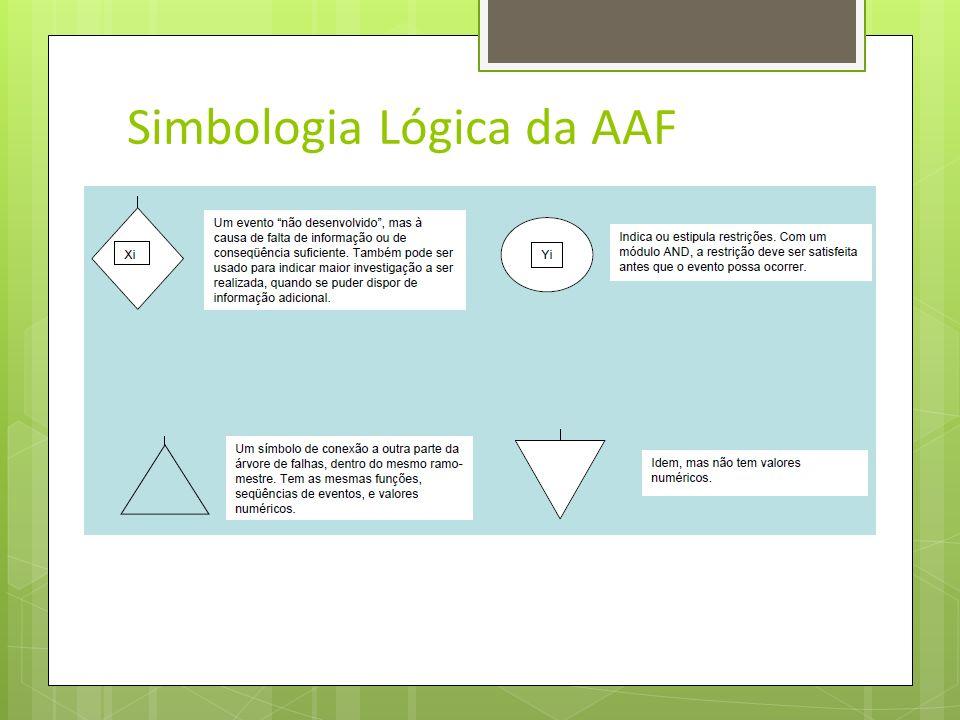 Simbologia Lógica da AAF