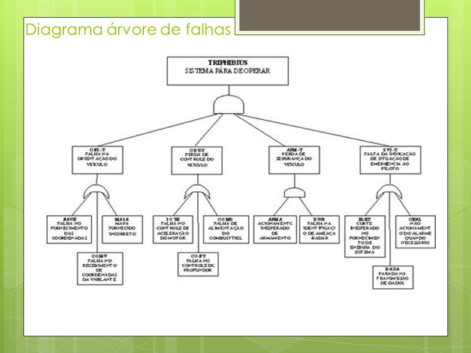 Diagrama árvore de falhas
