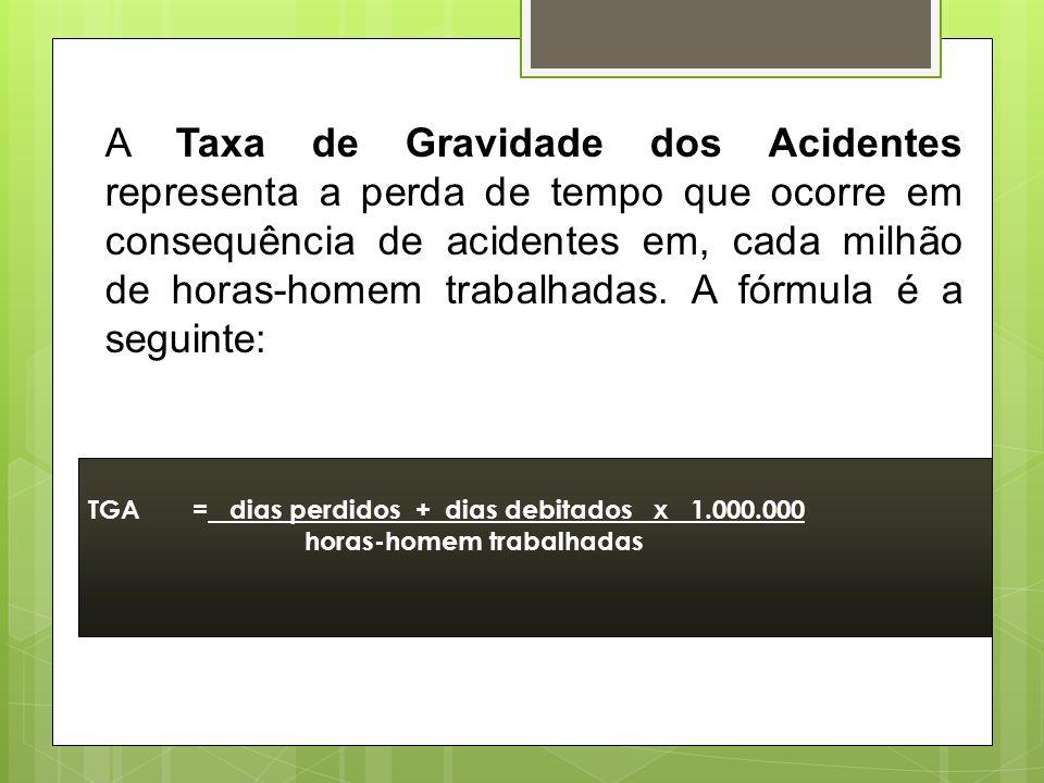 Exemplo:Se numa fábrica houve em um mês, 5 acidentes e neste mês foram trabalhadas 100.000 horas, o cálculo será feito da seguinte maneira: TFA= 5 x 1