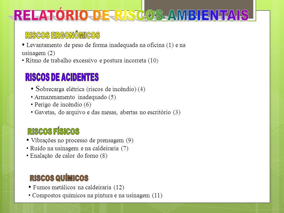 ALMOXARIFADO ESCRITÓRIOSSEÇÃO DE CALDEIRARIA OFICINA MECÂNICA SEÇÃO DE USINAGEMFORJARIA SEÇÃO DE PINTURA 3 5 1 2 7 11 8 9 6 12 7 10 4