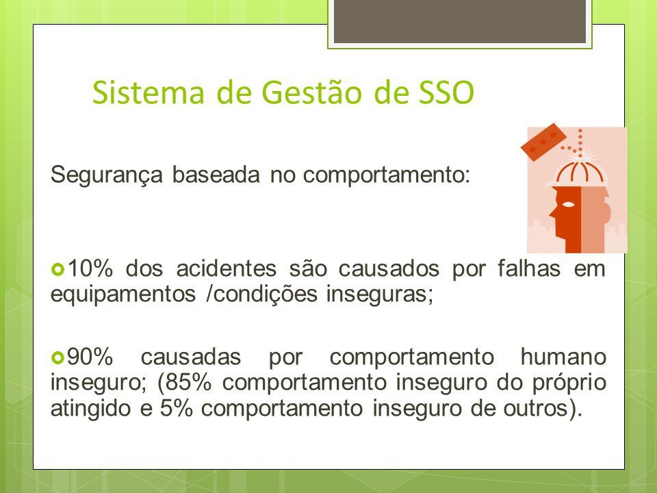 Sistema de Gestão de SSO Segurança baseada no comportamento: Tem por objetivo influir no comportamento do trabalhador; Modificar o trabalhador para ev