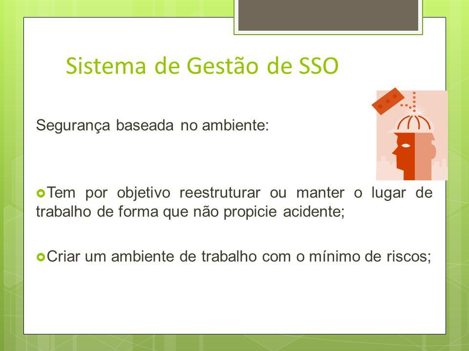 Sistema de Gestão de SSO Segurança baseada no comportamento: 10% dos acidentes são causados por falhas em equipamentos /condições inseguras; 90% causa