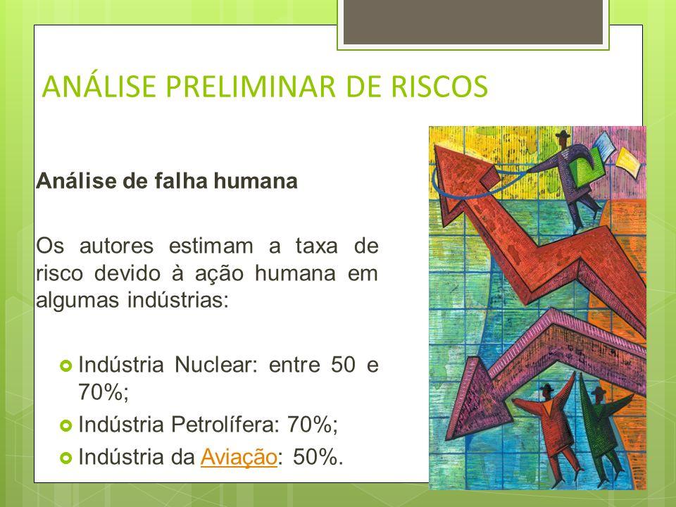 ANÁLISE PRELIMINAR DE RISCOS Análise de falha humana HRA (Análise de confiabilidade humana – em inglês), pelo menos 70% dos acidentes são causados por