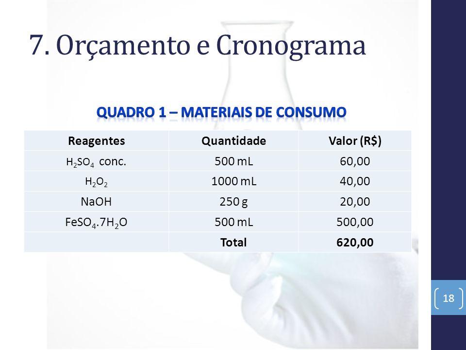 7. Orçamento e Cronograma ReagentesQuantidadeValor (R$) H 2 SO 4 conc.500 mL60,00 H2O2H2O2 1000 mL40,00 NaOH250 g20,00 FeSO 4.7H 2 O500 mL500,00 Total