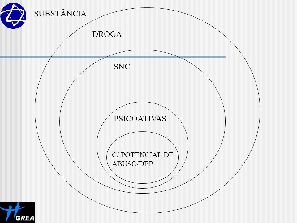 SUBSTÂNCIA DROGA SNC PSICOATIVAS C/ POTENCIAL DE ABUSO/DEP.