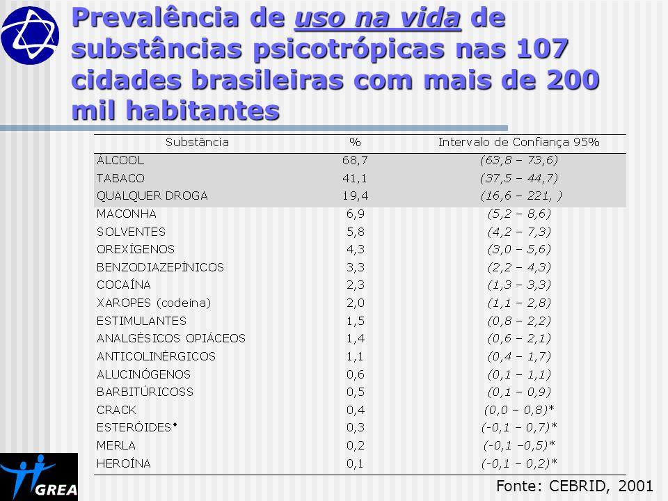 Prevalência de uso na vida de substâncias psicotrópicas nas 107 cidades brasileiras com mais de 200 mil habitantes Fonte: CEBRID, 2001