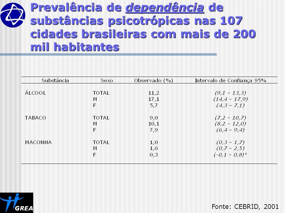 Prevalência de dependência de substâncias psicotrópicas nas 107 cidades brasileiras com mais de 200 mil habitantes Fonte: CEBRID, 2001