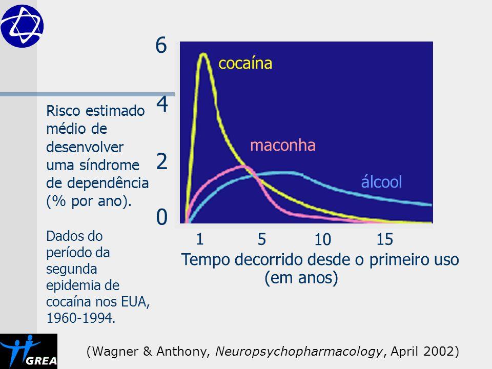 0 4 6 2 1 15 10 5 Risco estimado médio de desenvolver uma síndrome de dependência (% por ano). Dados do período da segunda epidemia de cocaína nos EUA