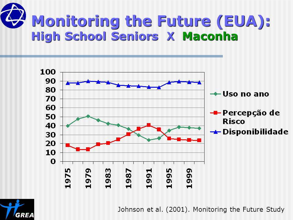Monitoring the Future (EUA): High School Seniors X Maconha Johnson et al. (2001). Monitoring the Future Study