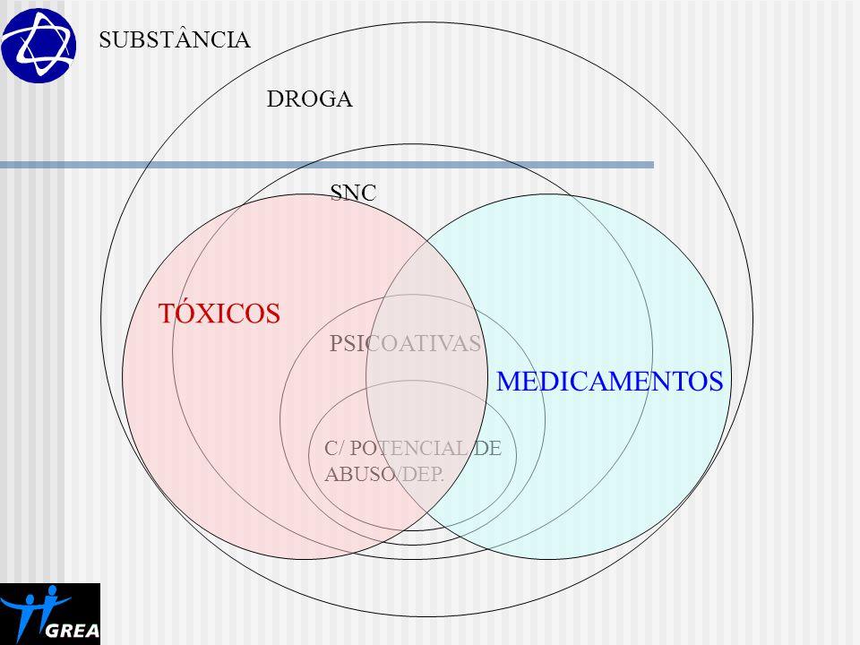 DROGA SNC PSICOATIVAS C/ POTENCIAL DE ABUSO/DEP. TÓXICOS MEDICAMENTOS SUBSTÂNCIA