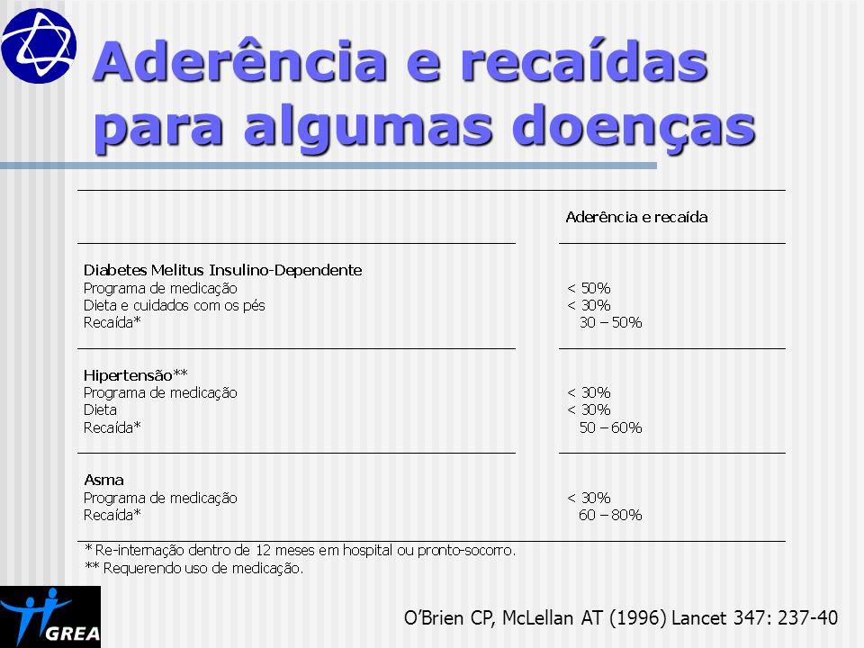 OBrien CP, McLellan AT (1996) Lancet 347: 237-40 Aderência e recaídas para algumas doenças