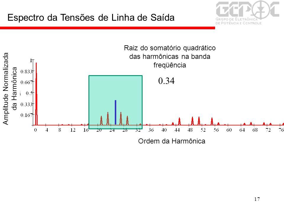 17 0.34 Espectro da Tensões de Linha de Saída Ordem da Harmônica Amplitude Normalizada da Harmônica Raiz do somatório quadrático das harmônicas na ban