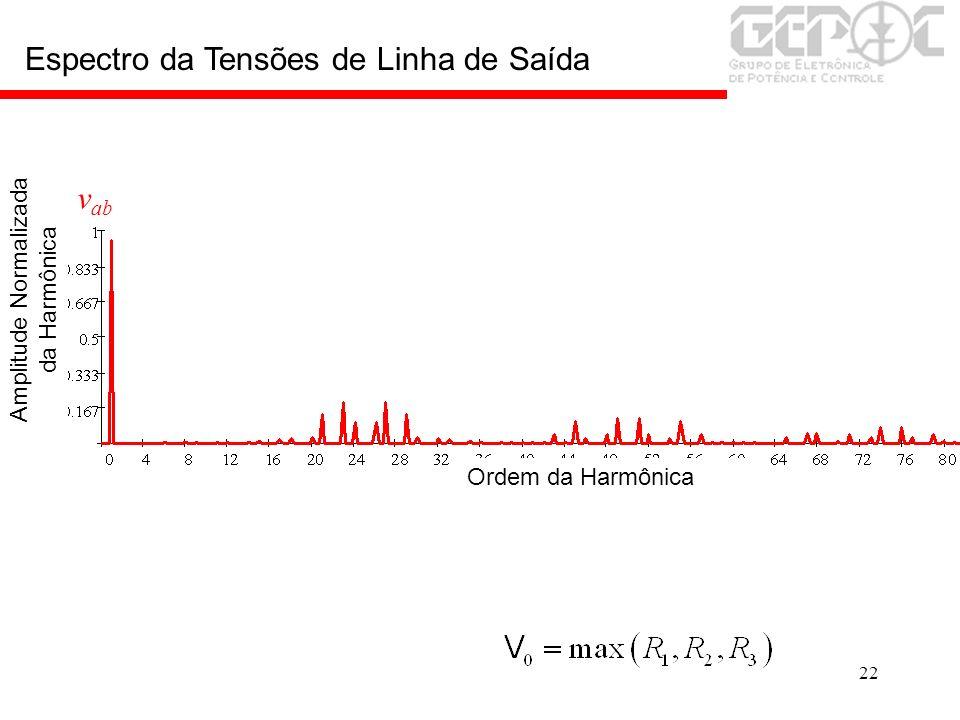 22 v ab Ordem da Harmônica Amplitude Normalizada da Harmônica Espectro da Tensões de Linha de Saída