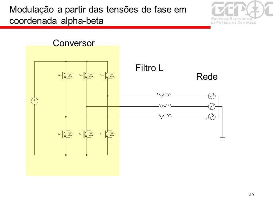 25 Modulação a partir das tensões de fase em coordenada alpha-beta Rede Conversor Filtro L