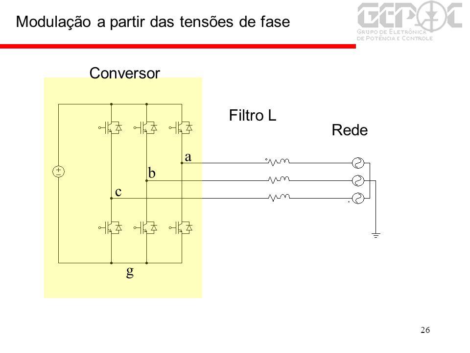 26 Modulação a partir das tensões de fase Rede Conversor Filtro L g a b c