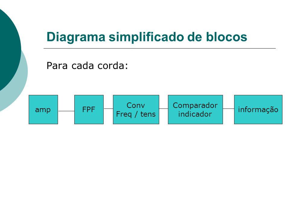 Diagrama simplificado de blocos Para cada corda: ampFPF Conv Freq / tens informação Comparador indicador