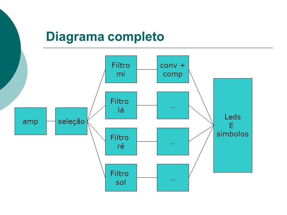 Diagrama completo seleção Filtro sol Filtro ré Filtro lá Filtro mi conv + comp.. Leds E símbolos amp