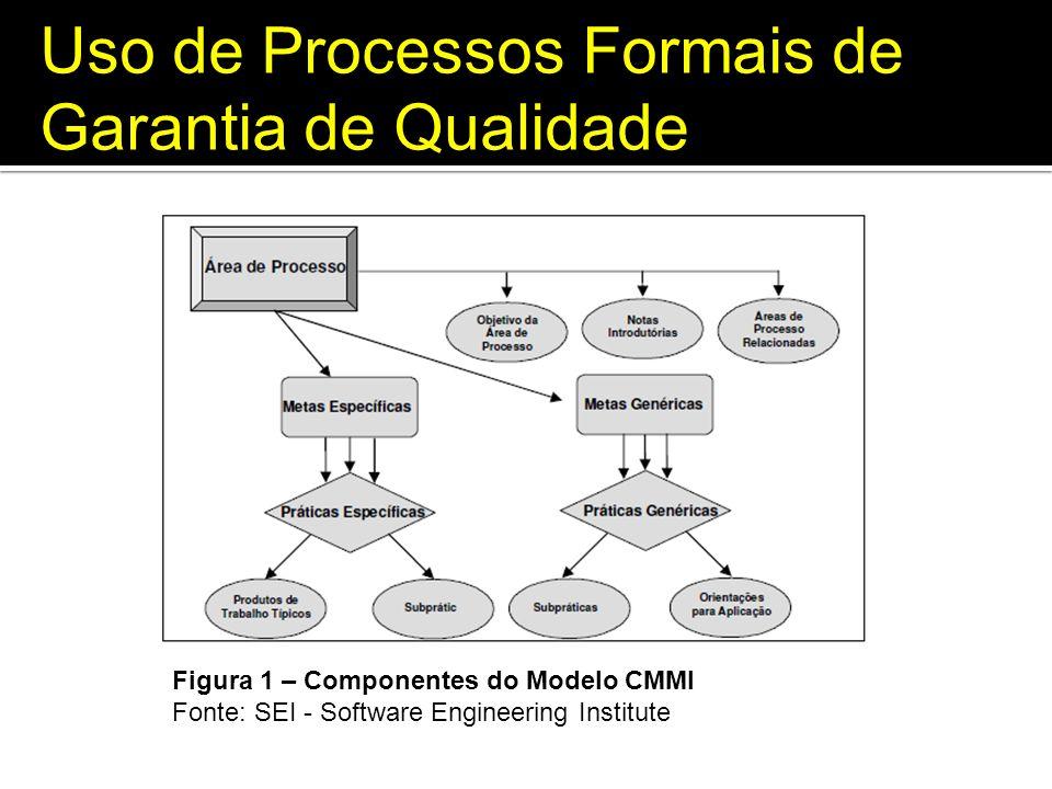 Uso de Processos Formais de Garantia de Qualidade Figura 1 – Componentes do Modelo CMMI Fonte: SEI - Software Engineering Institute