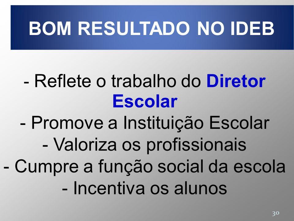 30 - Reflete o trabalho do Diretor Escolar - Promove a Instituição Escolar - Valoriza os profissionais - Cumpre a função social da escola - Incentiva os alunos BOM RESULTADO NO IDEB