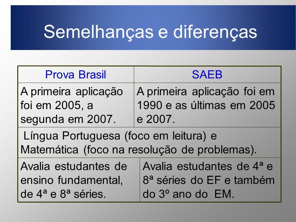Semelhanças e diferenças Avalia estudantes de 4ª e 8ª séries do EF e também do 3º ano do EM.