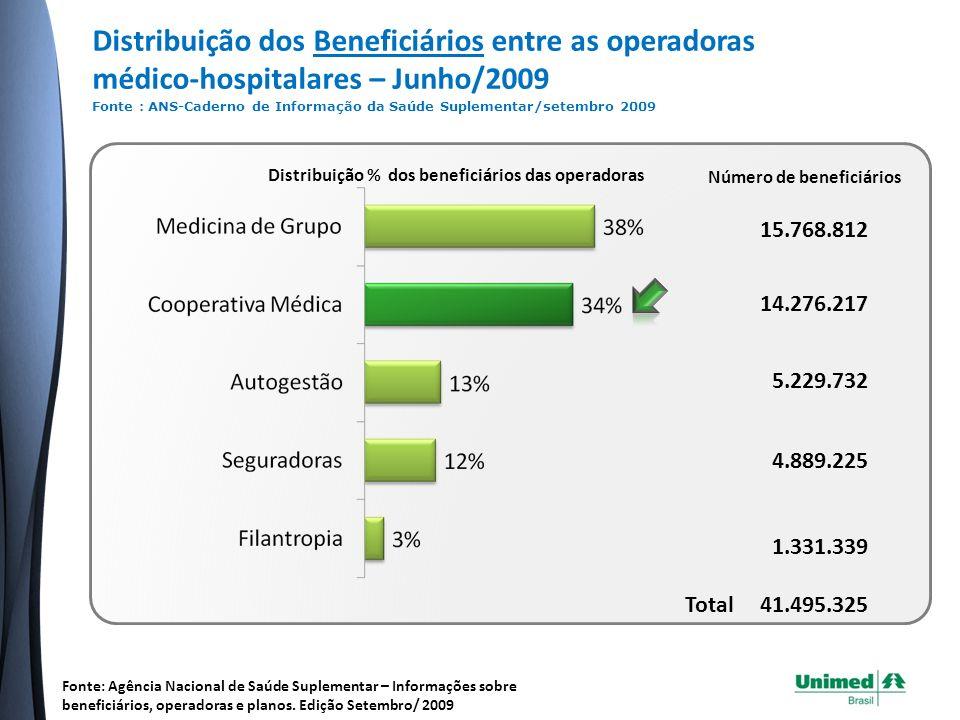 Evolução anual do número de beneficiários, por modalidade de operadora – Dez/2000 a Junho/2009 (valores em mil) Fonte: Agência Nacional de Saúde Suplementar – Informações sobre beneficiários, operadoras e planos.