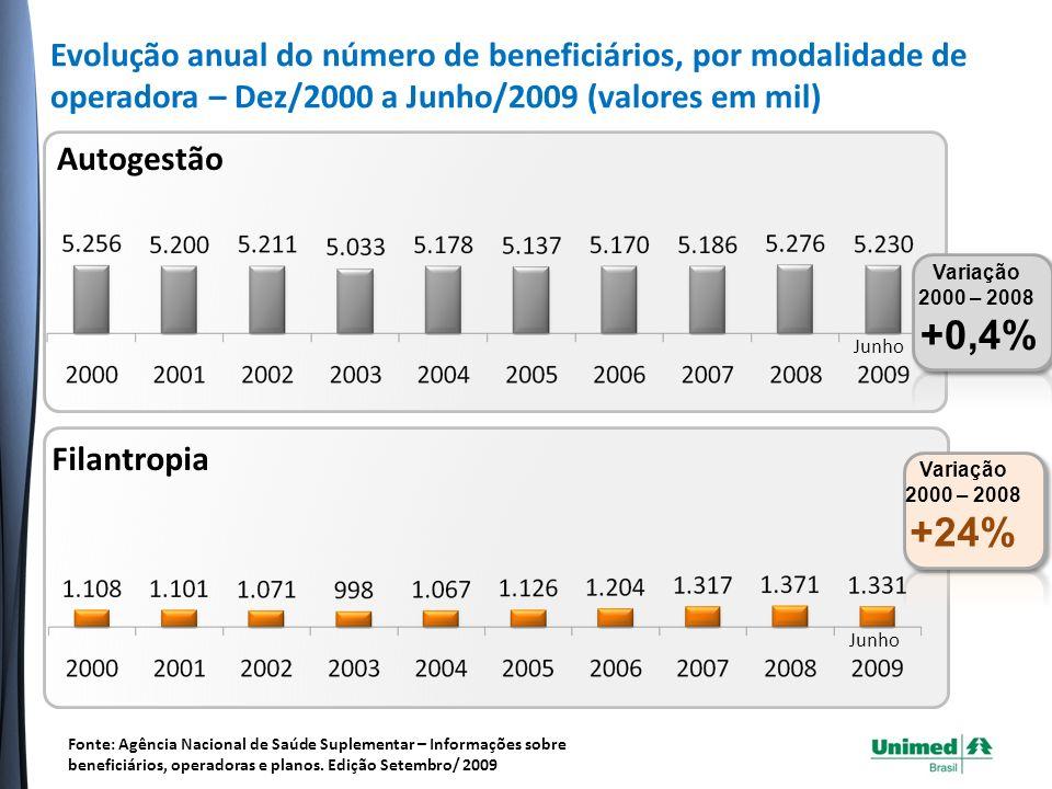 Cooperativa Médica Variação 2000 – 2009 +77% Junho Evolução anual do número de beneficiários, por modalidade de operadora – Dez/2000 a Junho/2009 (valores em mil) Fonte: Agência Nacional de Saúde Suplementar – Informações sobre beneficiários, operadoras e planos.