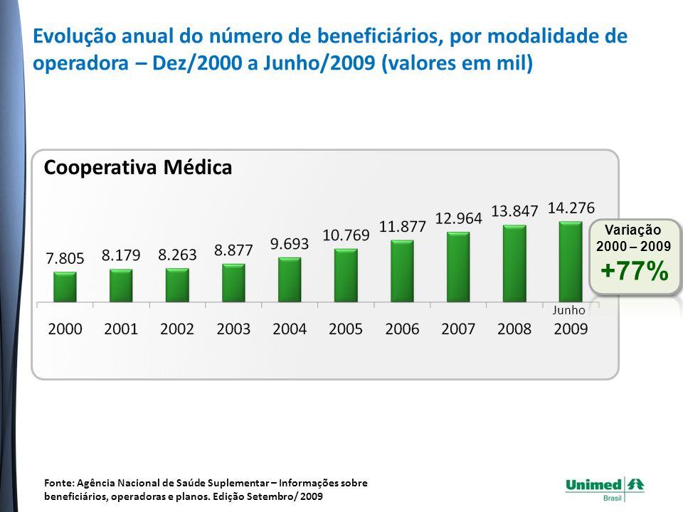 Distribuição de planos de saúde por tipo de contratação Operadoras de Planos de Saúde vs.