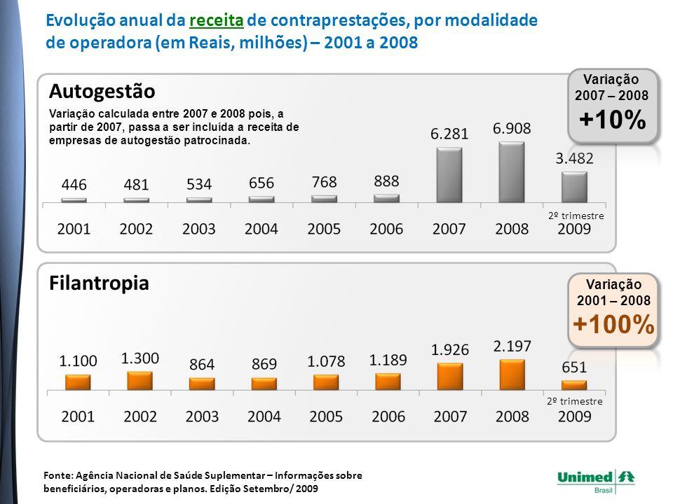 Filantropia Variação 2001 – 2008 +100% 2º trimestre Autogestão Variação 2007 – 2008 +10% 2º trimestre Variação calculada entre 2007 e 2008 pois, a partir de 2007, passa a ser incluída a receita de empresas de autogestão patrocinada.