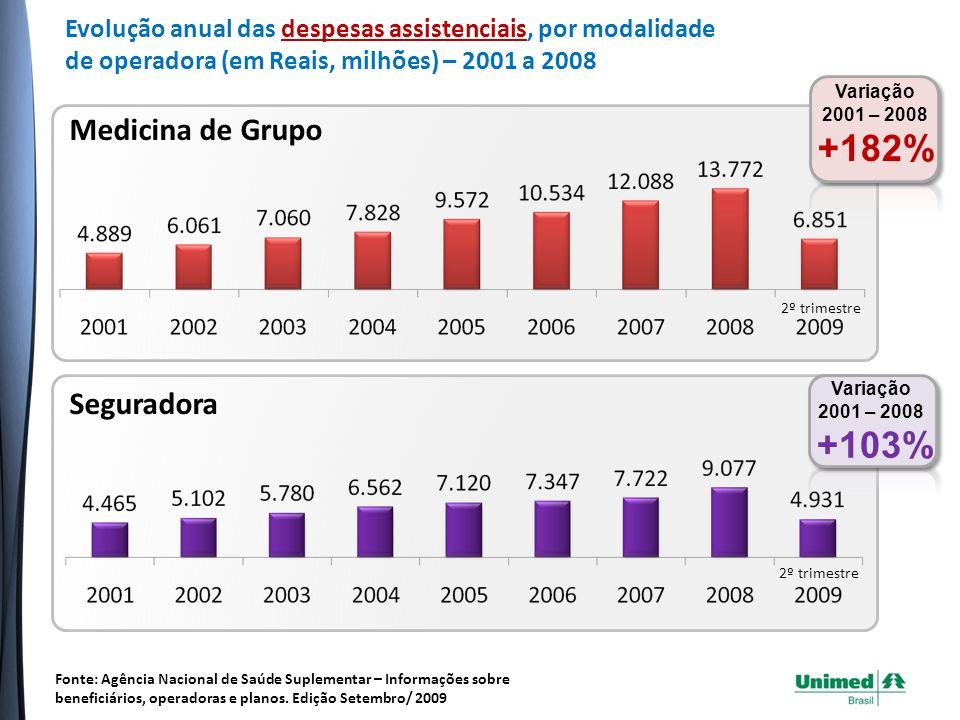 Filantropia Variação 2001 – 2008 +67% 2º trimestre Autogestão Variação 2007 – 2008 +15% 2º trimestre Variação calculada entre 2007 e 2008 pois, a partir de 2007, passa a ser incluída a despesa de empresas de autogestão patrocinada.