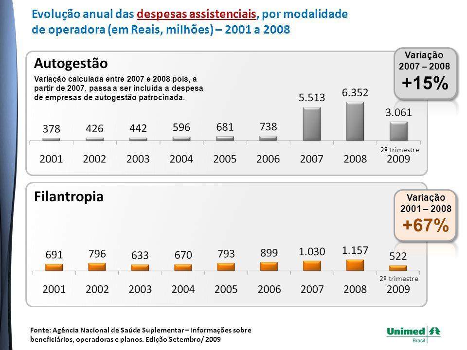 Cooperativa Médica Variação 2001 – 2008 +150% 2º trimestre Fonte: Agência Nacional de Saúde Suplementar – Informações sobre beneficiários, operadoras e planos.