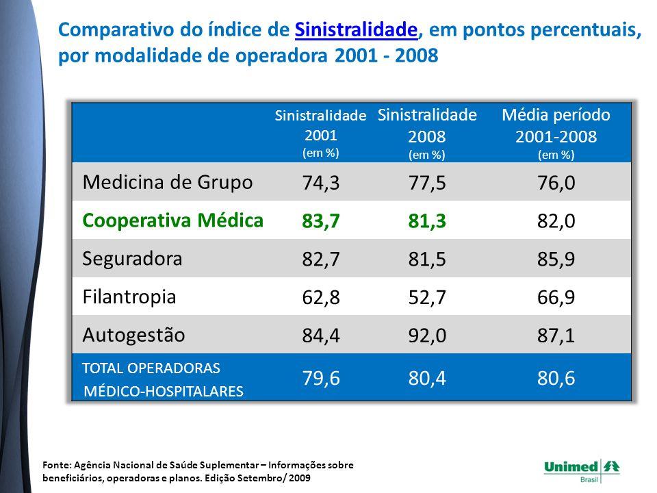 Comparativo do índice de Sinistralidade, em pontos percentuais, por modalidade de operadora 2001 - 2008