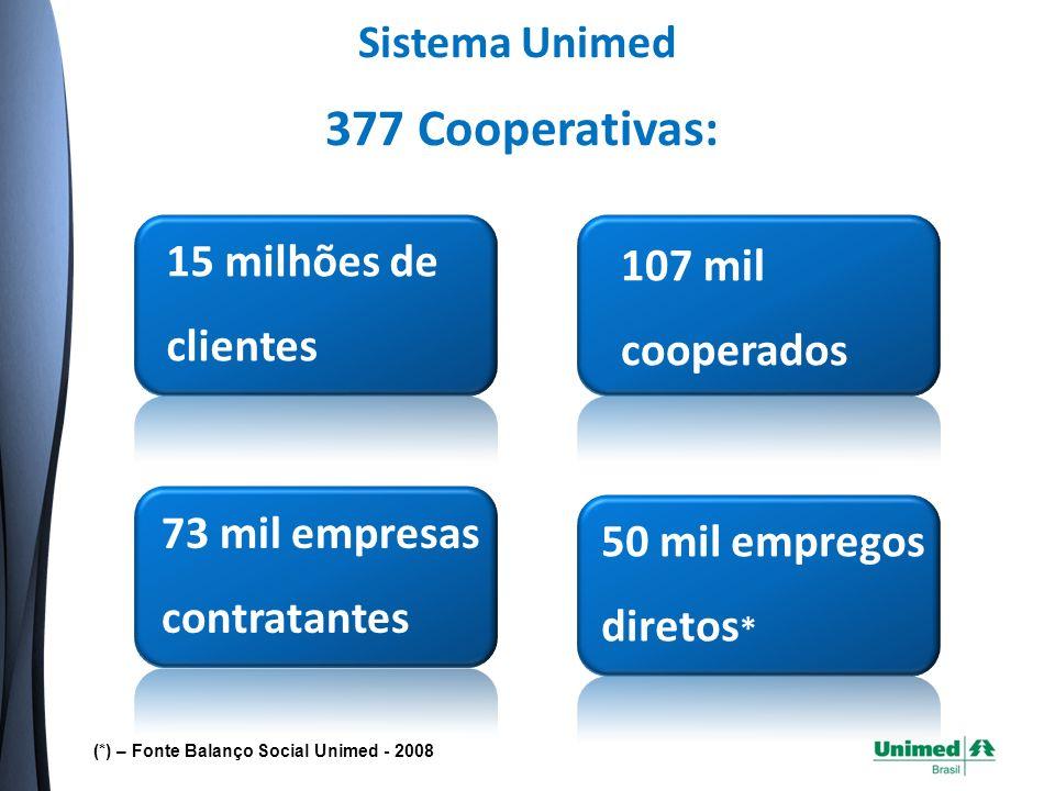 Sistema Unimed 107 mil cooperados (*) – Fonte Balanço Social Unimed - 2008 377 Cooperativas: 15 milhões de clientes 73 mil empresas contratantes 50 mil empregos diretos *