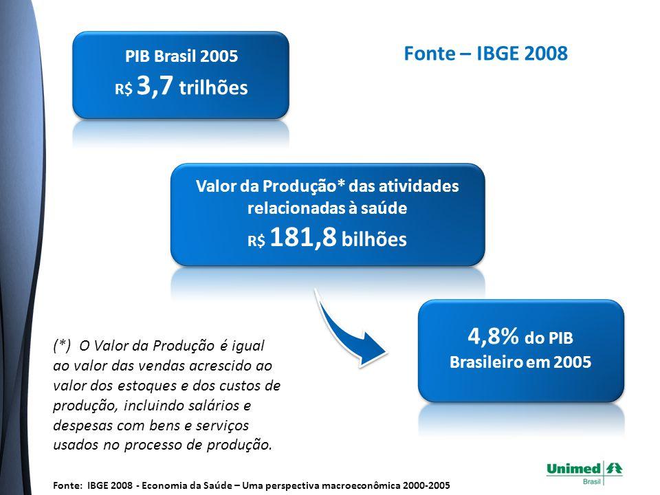 PIB Brasil 2005 R$ 3,7 trilhões Valor da Produção* das atividades relacionadas à saúde R$ 181,8 bilhões 4,8% do PIB Brasileiro em 2005 Fonte – IBGE 2008 (*) O Valor da Produção é igual ao valor das vendas acrescido ao valor dos estoques e dos custos de produção, incluindo salários e despesas com bens e serviços usados no processo de produção.