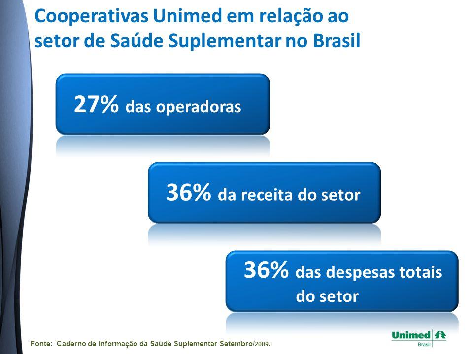Cooperativas Unimed em relação ao setor de Saúde Suplementar no Brasil 27% das operadoras 36% da receita do setor 36% das despesas totais do setor Fonte: Caderno de Informação da Saúde Suplementar Setembro/ 2009.