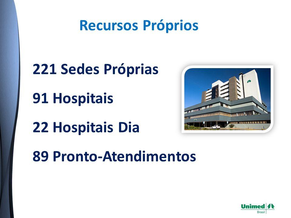 Recursos Próprios 221 Sedes Próprias 91 Hospitais 22 Hospitais Dia 89 Pronto-Atendimentos Fonte: Área de Recursos Próprios da Central Nacional Unimed – Outubro/2009