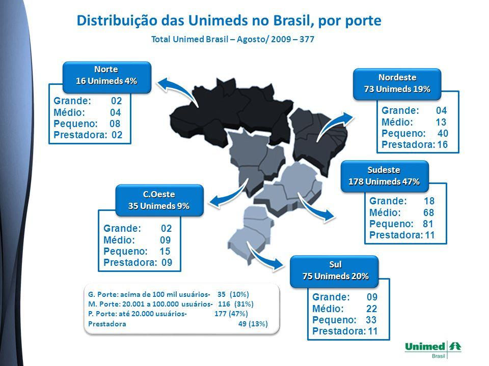 Distribuição das Unimeds no Brasil, por porte Total Unimed Brasil – Agosto/ 2009 – 377 Grande: 02 Médio: 09 Pequeno: 15 Prestadora: 09 C.Oeste 35 Unimeds 9% Grande: 02 Médio: 04 Pequeno: 08 Prestadora: 02Norte 16 Unimeds 4% G.