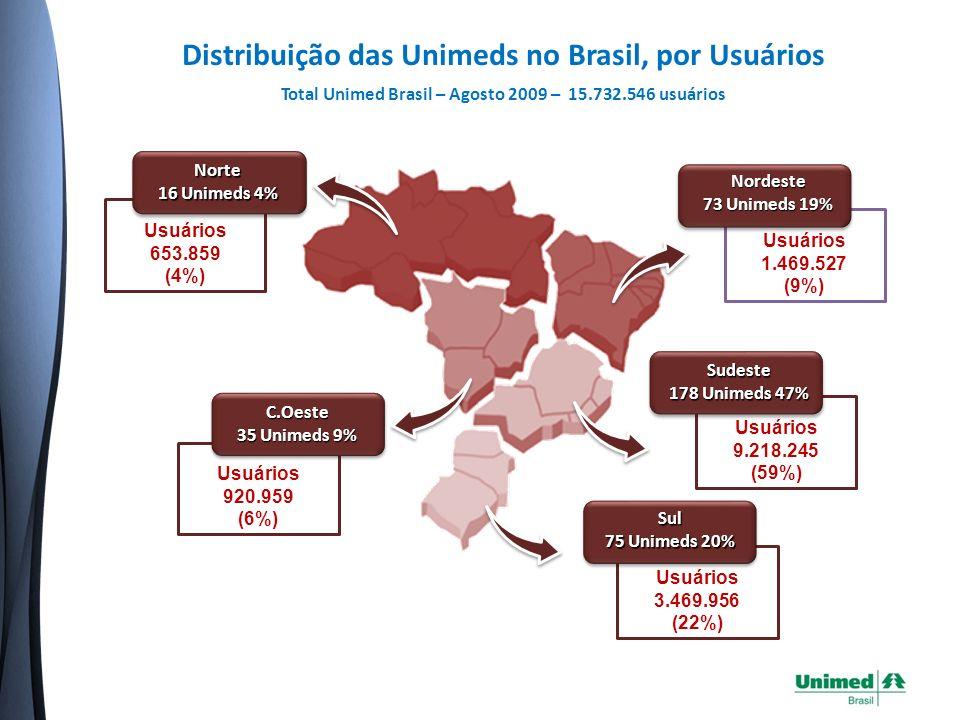 Distribuição das Unimeds no Brasil, por Usuários Total Unimed Brasil – Agosto 2009 – 15.732.546 usuários Usuários 653.859 (4%) Norte 16 Unimeds 4% Usuários 920.959 (6%) C.Oeste 35 Unimeds 9% Usuários 1.469.527 (9%) Nordeste 73 Unimeds 19% Usuários 9.218.245 (59%) Sudeste 178 Unimeds 47% Usuários 3.469.956 (22%) Sul 75 Unimeds 20%
