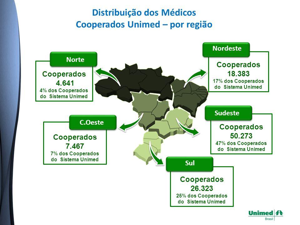 Distribuição dos Médicos Cooperados Unimed – por região Cooperados 18.383 17% dos Cooperados do Sistema Unimed Nordeste Cooperados 26.323 25% dos Cooperados do Sistema Unimed Sul Cooperados 4.641 4% dos Cooperados do Sistema Unimed Norte Cooperados 7.467 7% dos Cooperados do Sistema Unimed C.Oeste Cooperados 50.273 47% dos Cooperados do Sistema Unimed Sudeste
