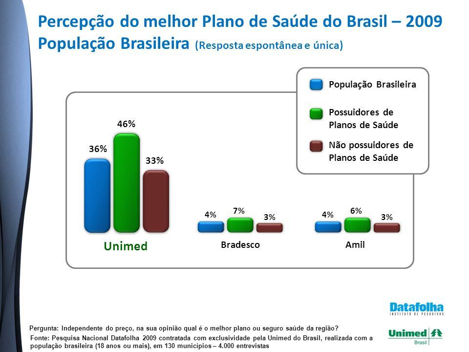Percepção do melhor Plano de Saúde do Brasil – 2009 População Brasileira (Resposta espontânea e única) Pergunta: Independente do preço, na sua opinião qual é o melhor plano ou seguro saúde da região.