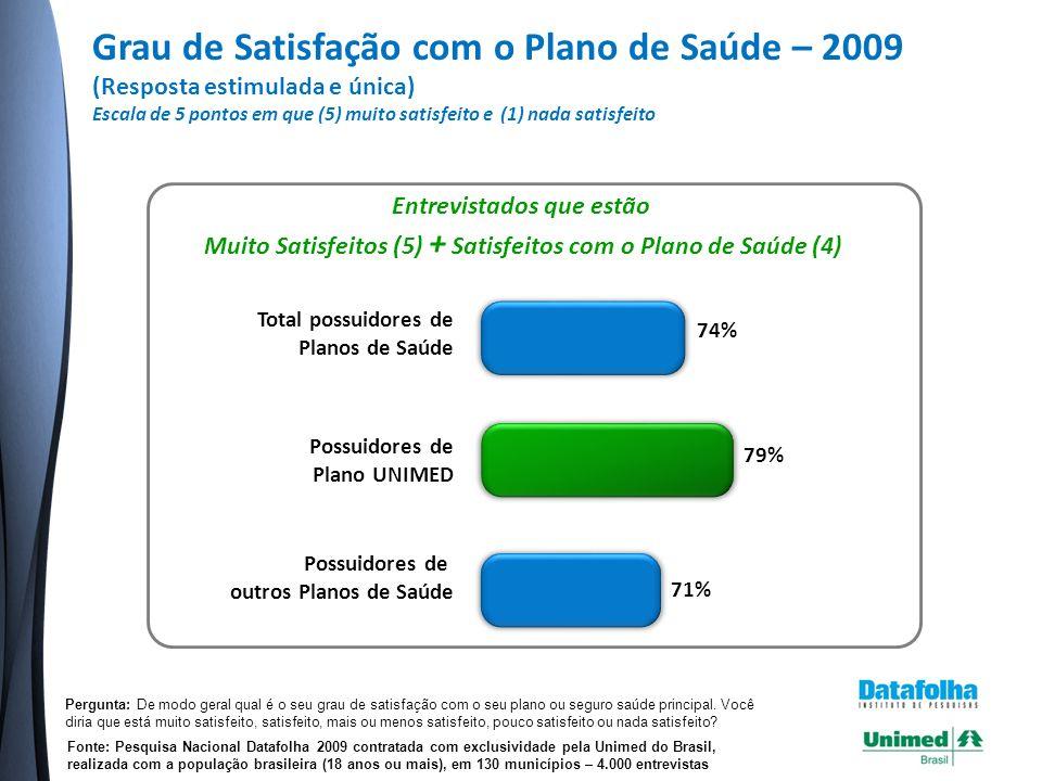 Grau de Satisfação com o Plano de Saúde – 2009 (Resposta estimulada e única) Escala de 5 pontos em que (5) muito satisfeito e (1) nada satisfeito Fonte: Pesquisa Nacional Datafolha 2009 contratada com exclusividade pela Unimed do Brasil, realizada com a população brasileira (18 anos ou mais), em 130 municípios – 4.000 entrevistas Pergunta: De modo geral qual é o seu grau de satisfação com o seu plano ou seguro saúde principal.